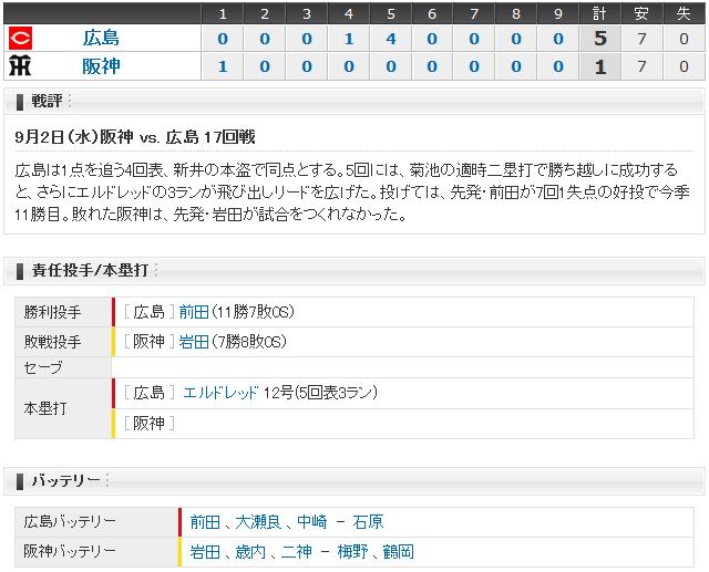 広島阪神18回戦_スコアボード