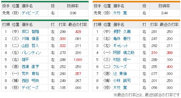 巨人ヤクルト_移動日優勝_スタメン