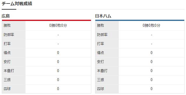 広島日ハム_オープン戦_大瀬良vs金子_チーム対戦成績