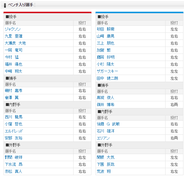 広島横浜CSファイナル1回戦_ベンチ入り選手