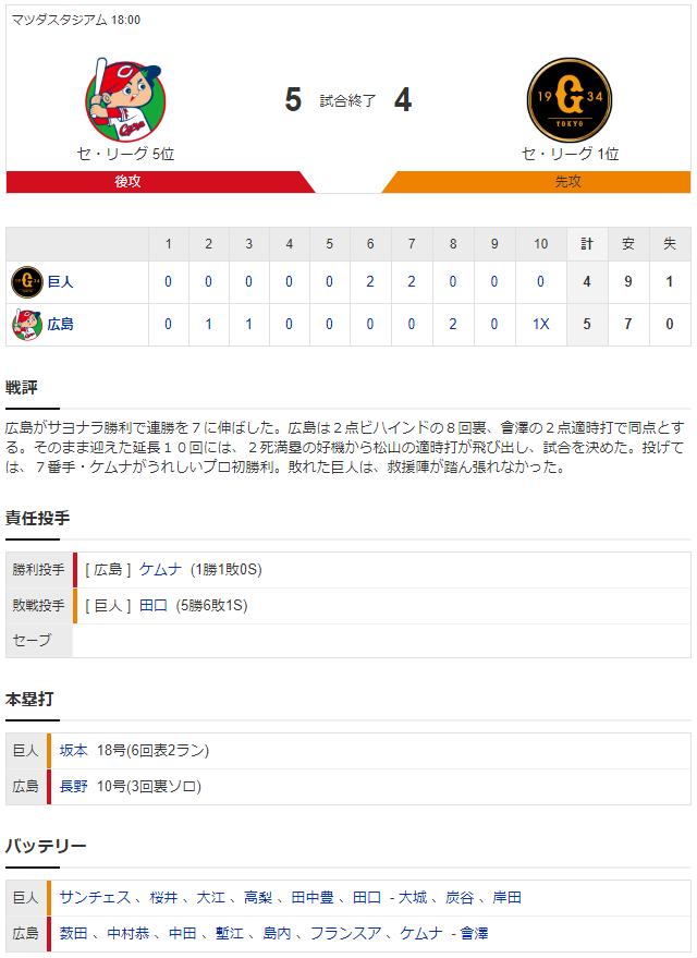 広島巨人_松山竜平延長10回サヨナラヒット7連勝