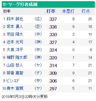 鈴木誠也セリーグ首位打者浮上