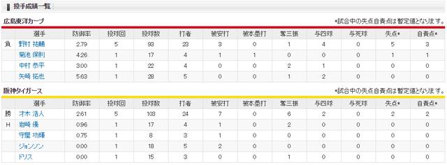 広島阪神_8連勝後4連敗_投手成績