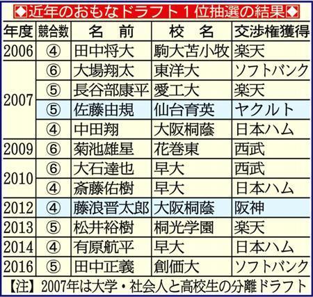 """広島松田オーナー音頭で""""清宮獲り""""にセ・リーグ談合"""