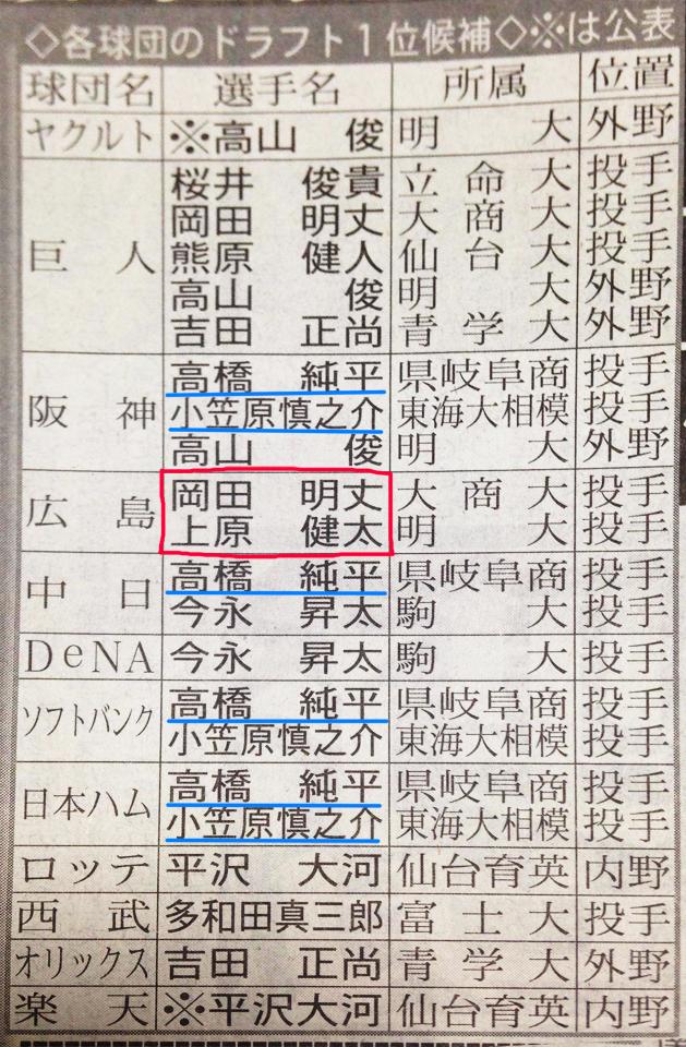 ドラフト会議2015広島カープ指名予想