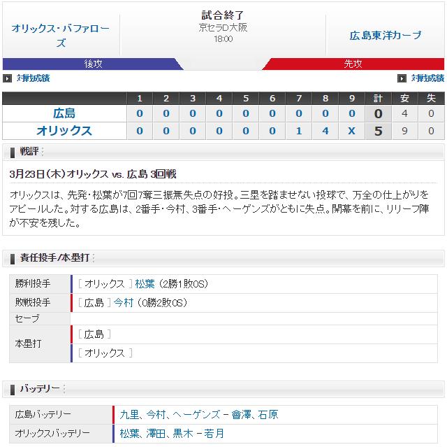 広島オリックス_オープン戦_スコア