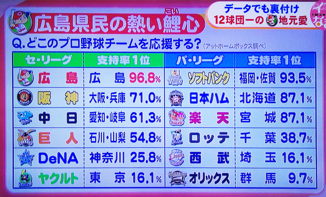 プロ野球_12球団_支持率