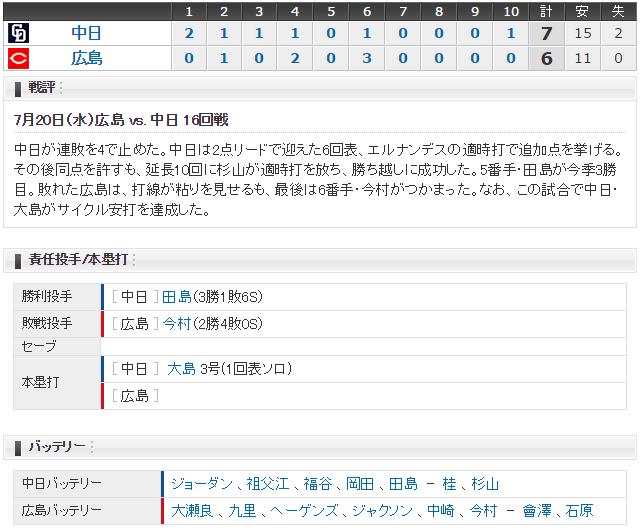 広島中日16試合結果スコア