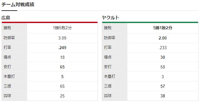 広島ヤクルト_九里亜蓮_サイスニード_チーム対戦成績