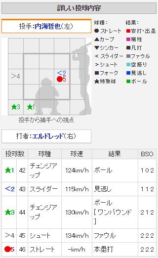 エルドレッド13号_配球