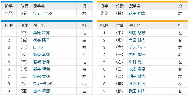 日本シリーズ_横浜ソフトバンク3回戦_スタメン