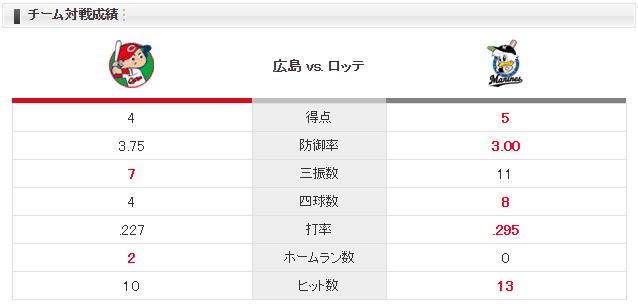 広島ロッテ_野村祐輔vs二木康太_対戦成績
