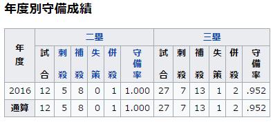 西川龍馬2016守備率