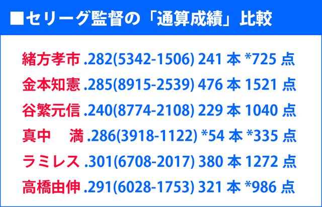 セリーグ_監督_通算成績_比較