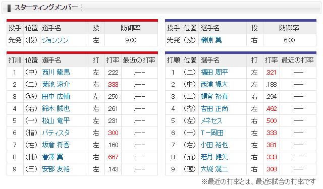 広島オリックスオープン戦_スタメン