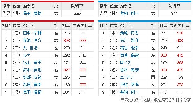 広島横浜16回戦スコア
