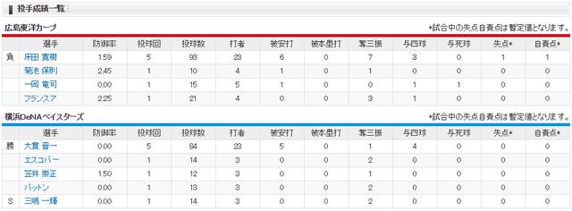 広島横浜オープン戦投手成績
