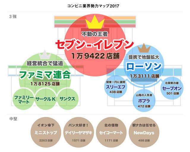 コンビニ_日本_シェア率