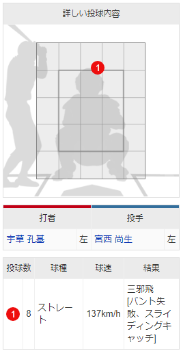 8回裏_宇草孔基バント失敗_配球
