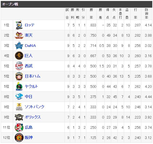 広島阪神オープン戦最下位争い