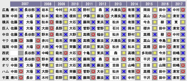 12球団ドラフトくじ運