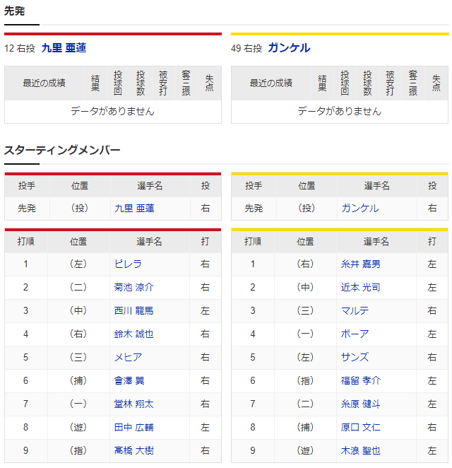 広島阪神_練習試合_マツダスタジアム_スタメン