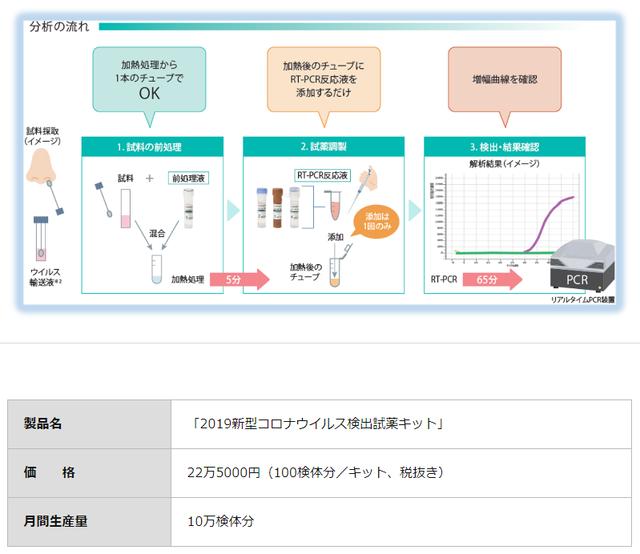 島津製作所新型コロナ検出キット発売_02