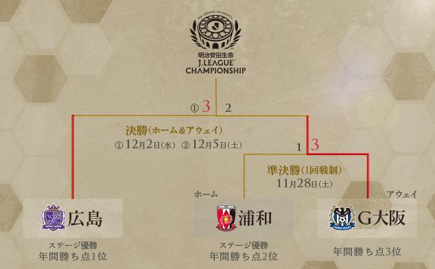 J1_チャンピオンシップ_トーナメント