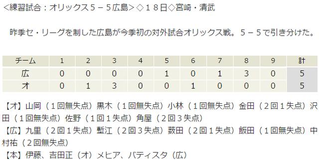 広島オリックス_練習試合