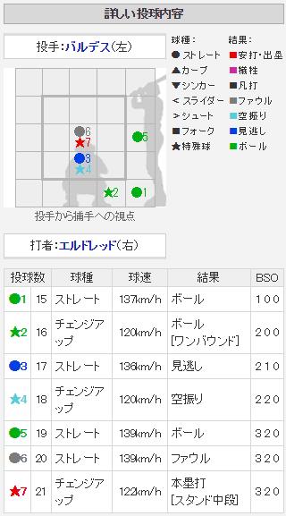 エルドレッド18号ホームラン_配球