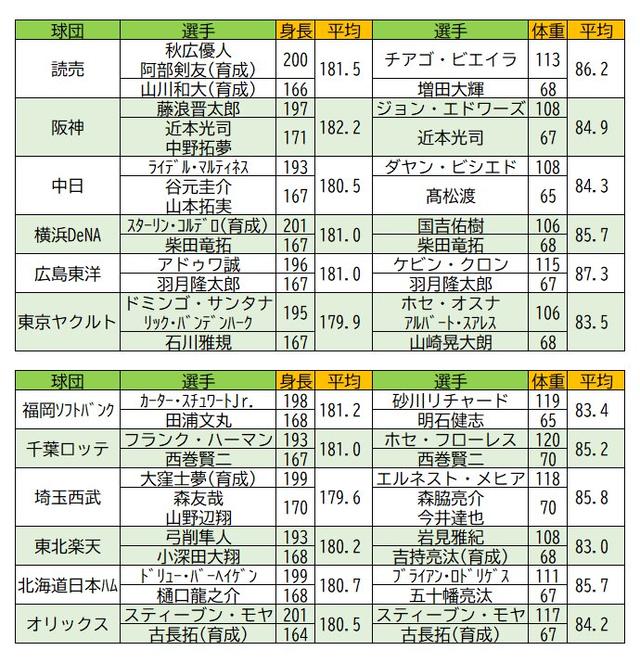 12球団の身長が最も高い・低い選手