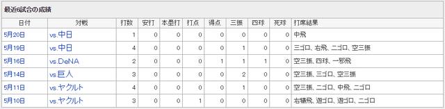 新井さん最近6試合成績