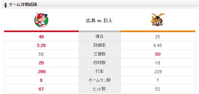 広島巨人_九里亜蓮vs田口麗斗_チーム対戦成績