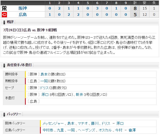広島阪神18回戦_スコア