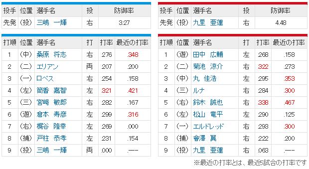 広島横浜24回戦_スタメン