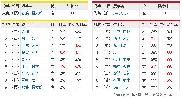 広島阪神13回戦_スタメン