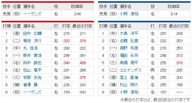 広島中日25回戦_スタメン