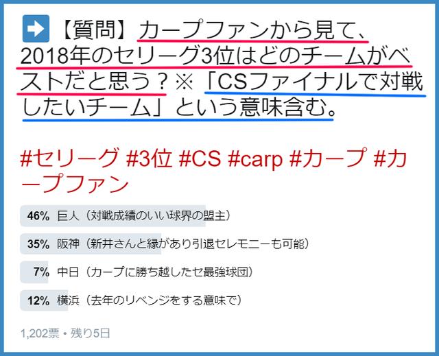 カープファン_セリーグ3位_アンケート