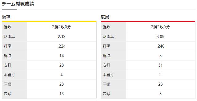 広島阪神_床田寛樹_秋山拓巳_チーム対戦成績