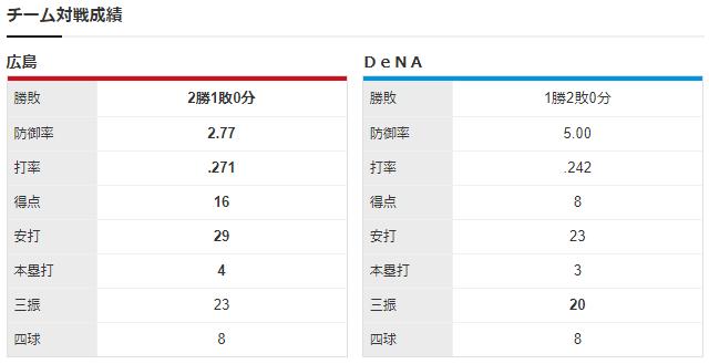 広島横浜_ジョンソン_濱口遥大_チーム対戦成績