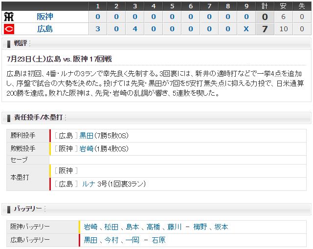 広島阪神17回戦スコア