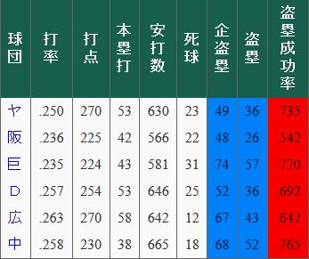 セリーグ_盗塁企図数_成功率