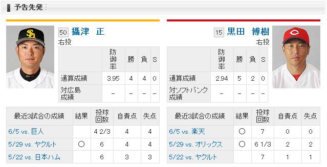 黒田博樹vs摂津正