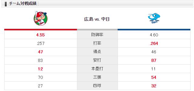 0526チーム対戦成績