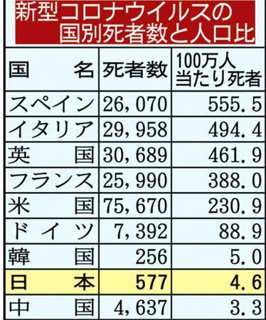 日本人のコロナ死亡率が異常に低いのは集団免疫獲得が理由