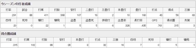 菊池涼介2017年打撃成績