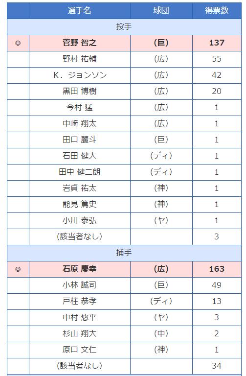 ゴールデングラブ賞2016_01