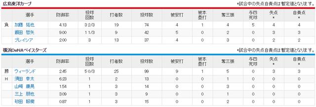 広島横浜_メガネ加藤拓也vsウィーランド_投手成績