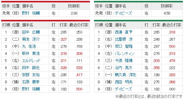 広島ヤクルト18回戦_スタメン