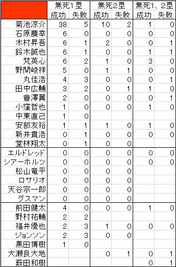 カープ選手別バント成功率2015
